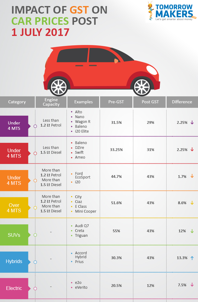 Planning to buy a car insurance? Look for these details ...