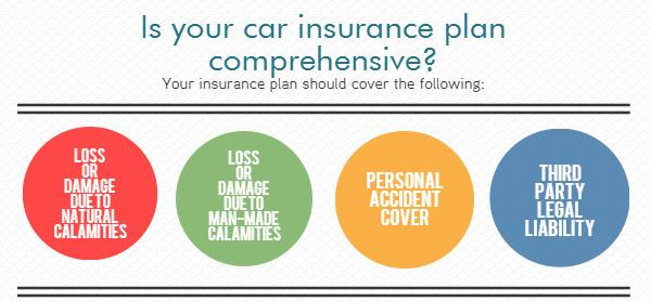 is-your-car-insurance-plan-compehensive.