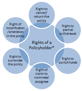 riders-rights-of-a-policy-holder.png