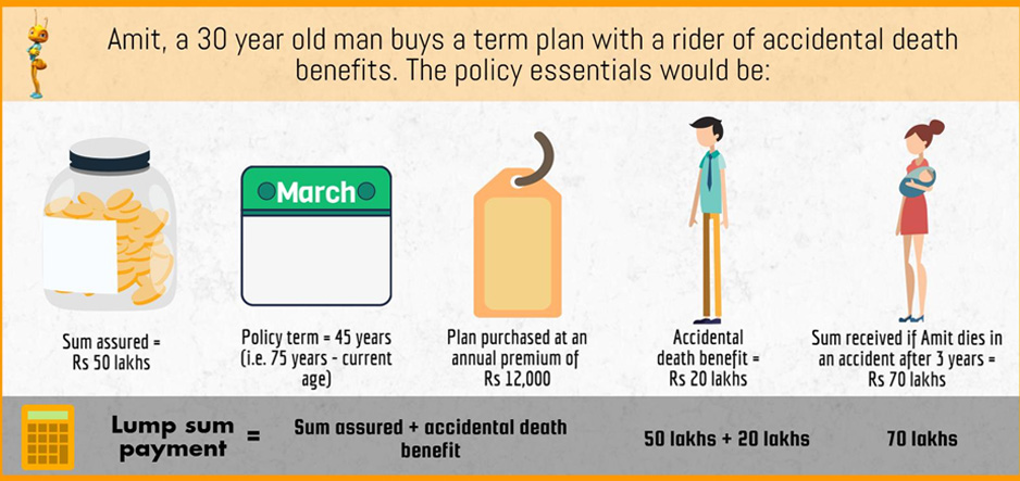 term-plan-with-a-rider-of-accidental-dea