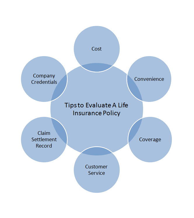 tips-to-evaluate-a-life-insurance-policy