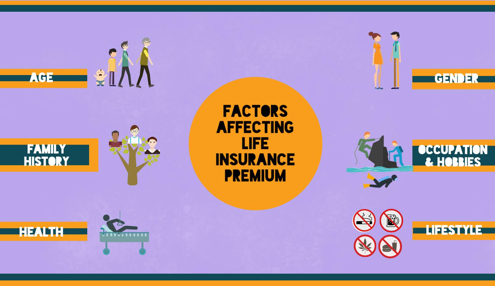 Top 6 factors that affect how Life Insurance premium is calculated