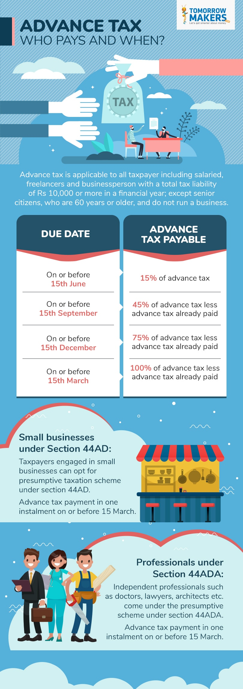 Advance Tax – Who Pays and When?