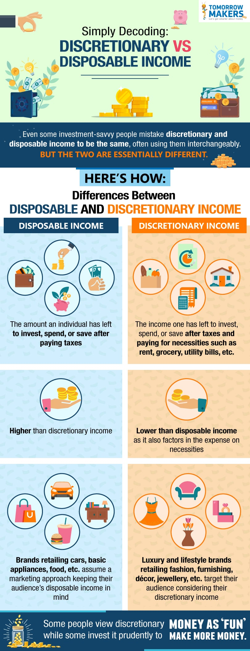Simply decoding: Discretionary v/s disposable income