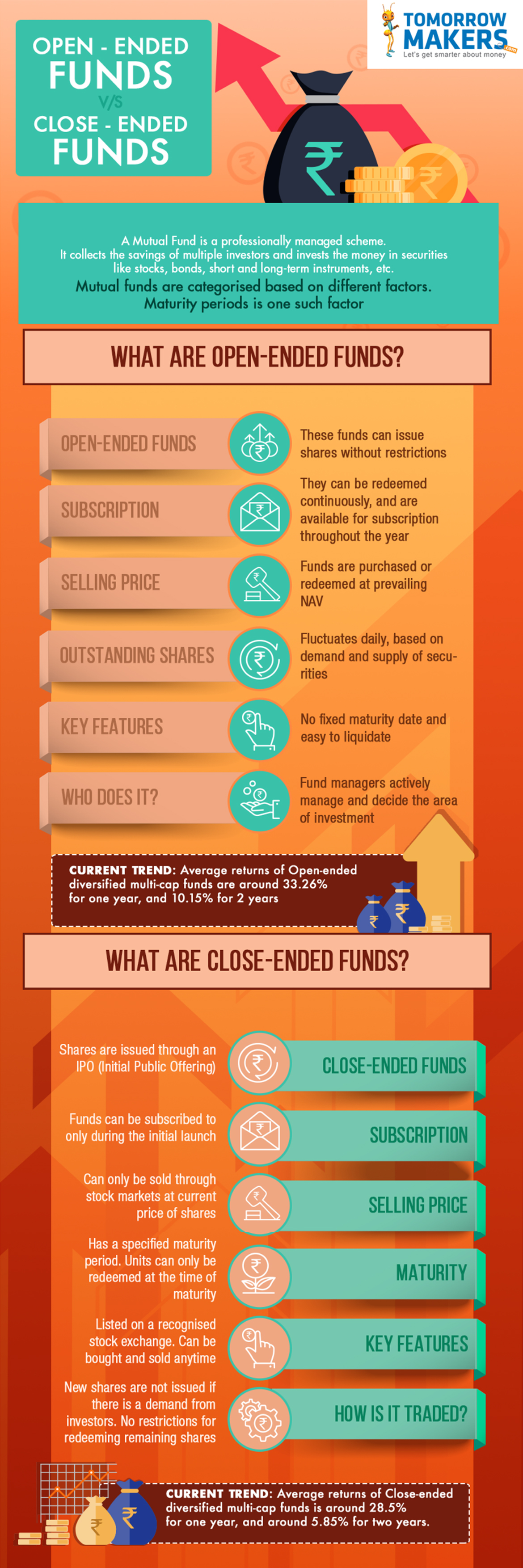 Open Ended Funds Vs Close Ended Funds infographic