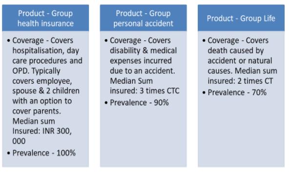 Régime d'assurance collective