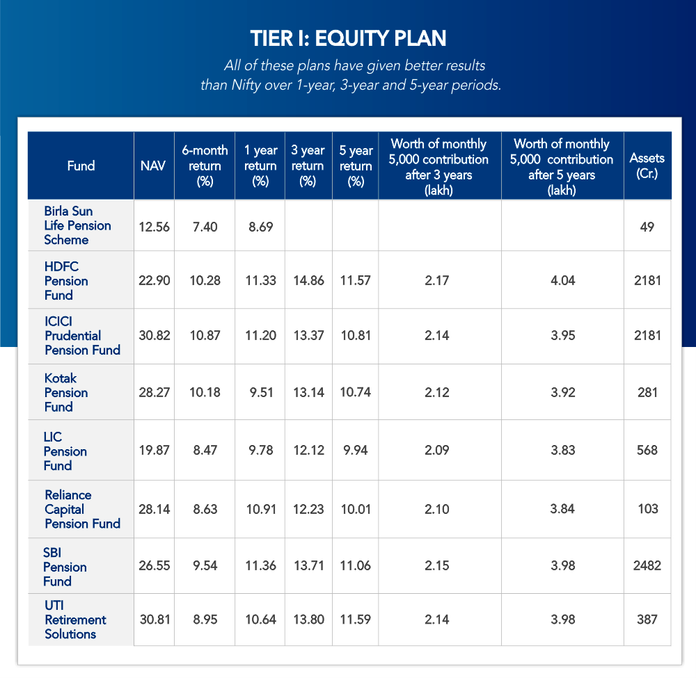 Tier I: Equity Plans