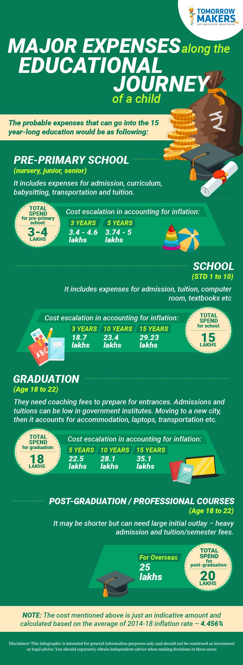 Major expenses along the educational journey of a child