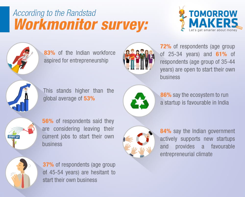 Randstand Work Monitor Survey