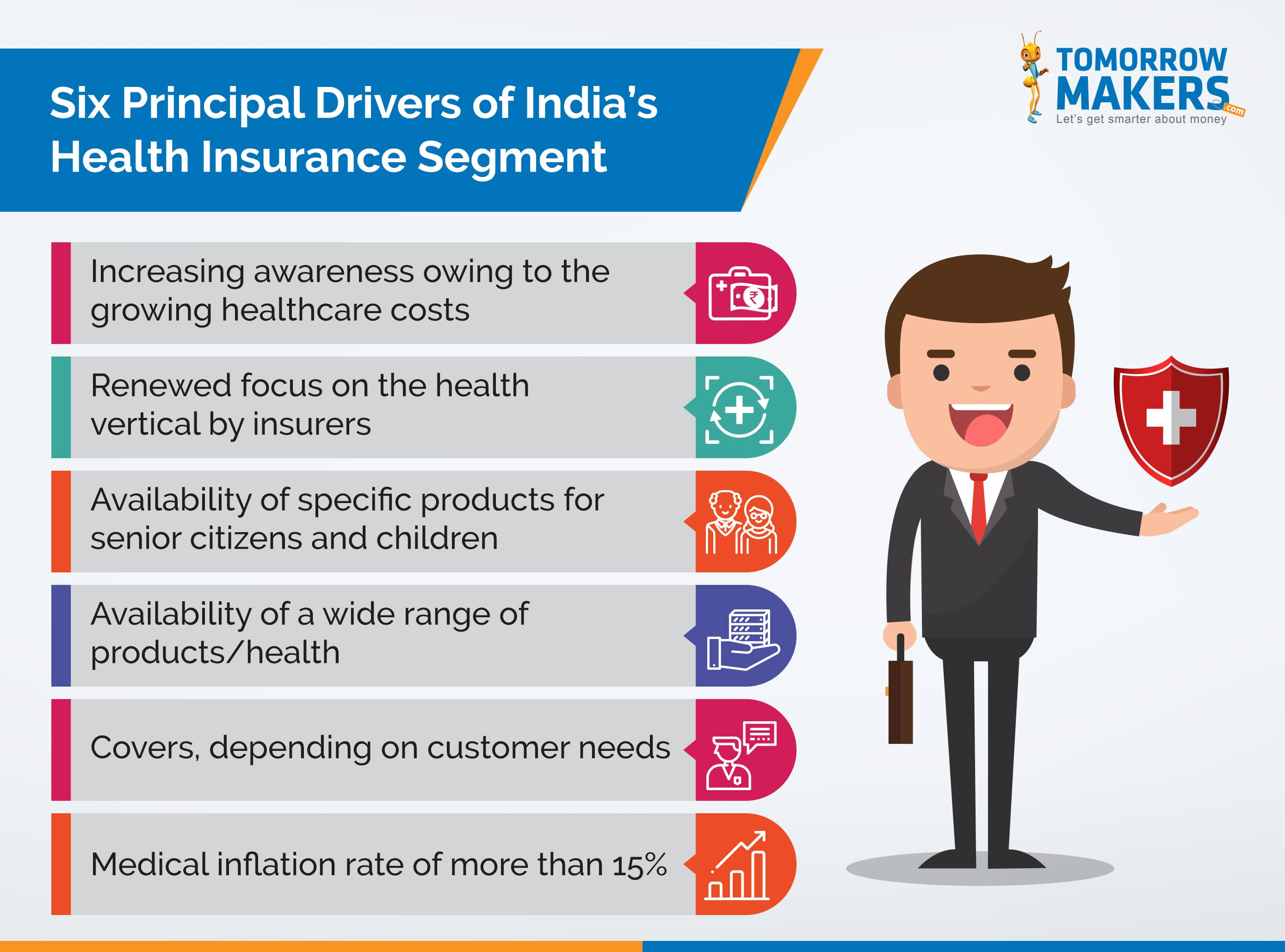 Indian Insurance Pie: Buyers vote for health plans, better deals and technology