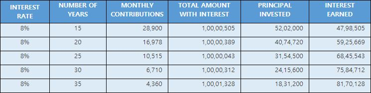 Get 1 crore by investing in PPF wisely