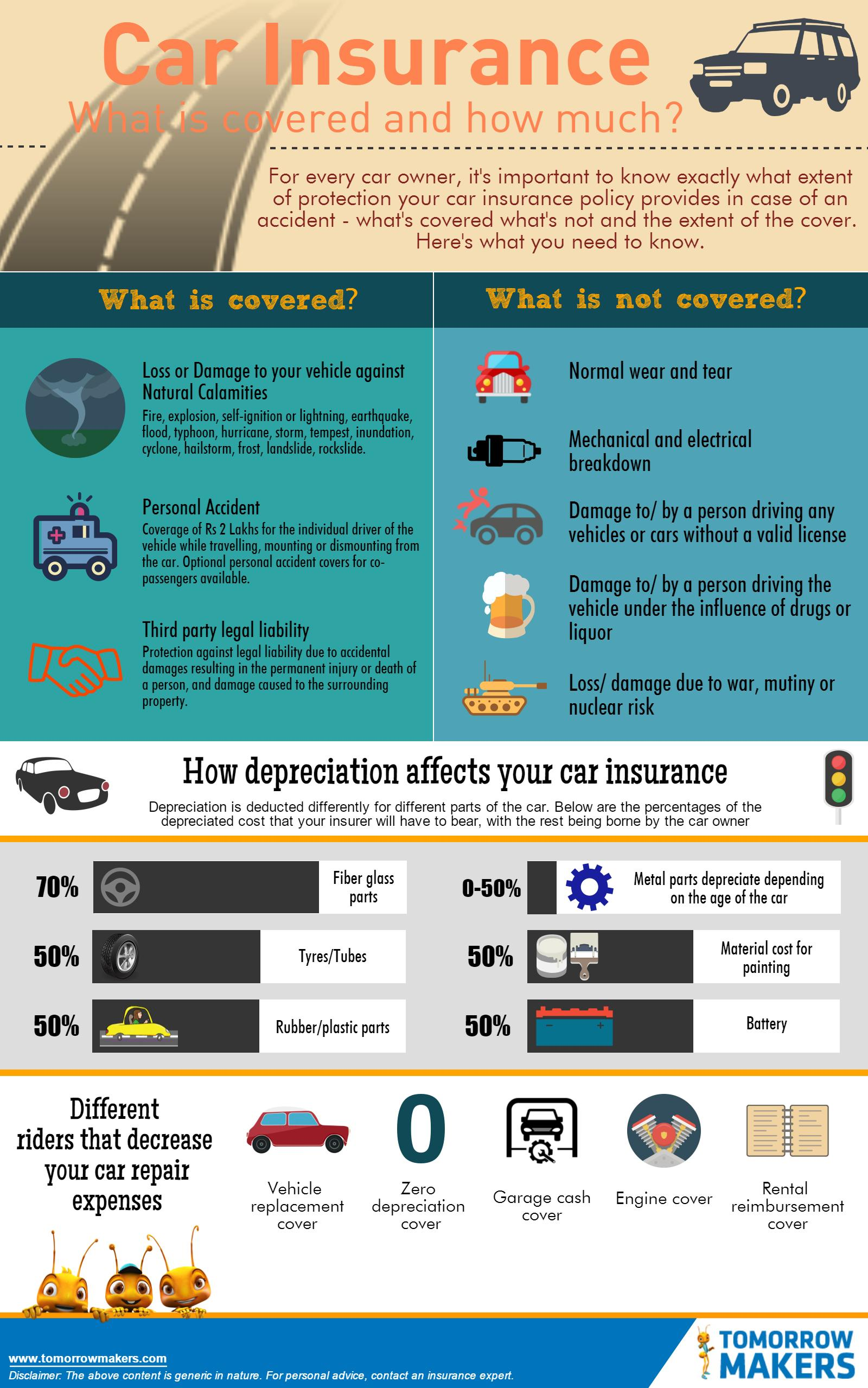 car-insurance-what-is-covered-and-how-much