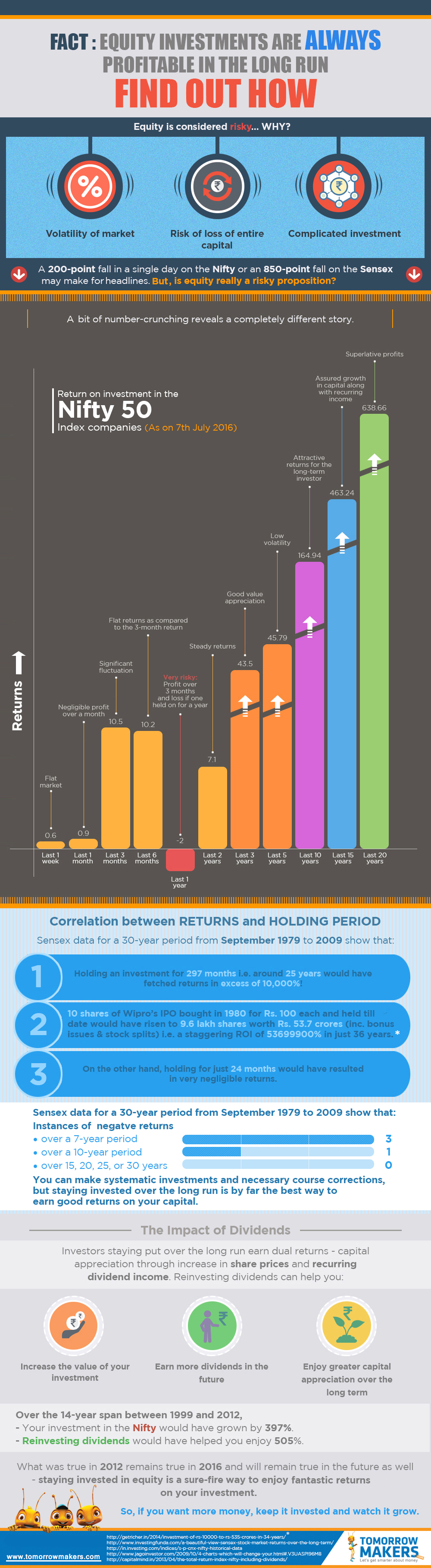 fact-equity-investments-are-always-more-profitable-in-the-long-term-infographic
