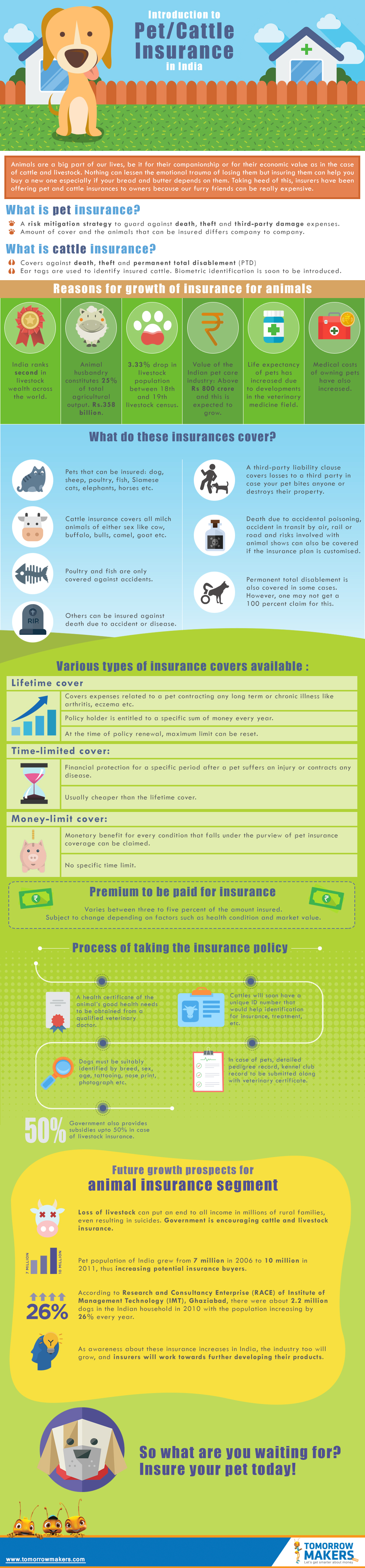 introduction-to-pet-insurance-in-india-infographic