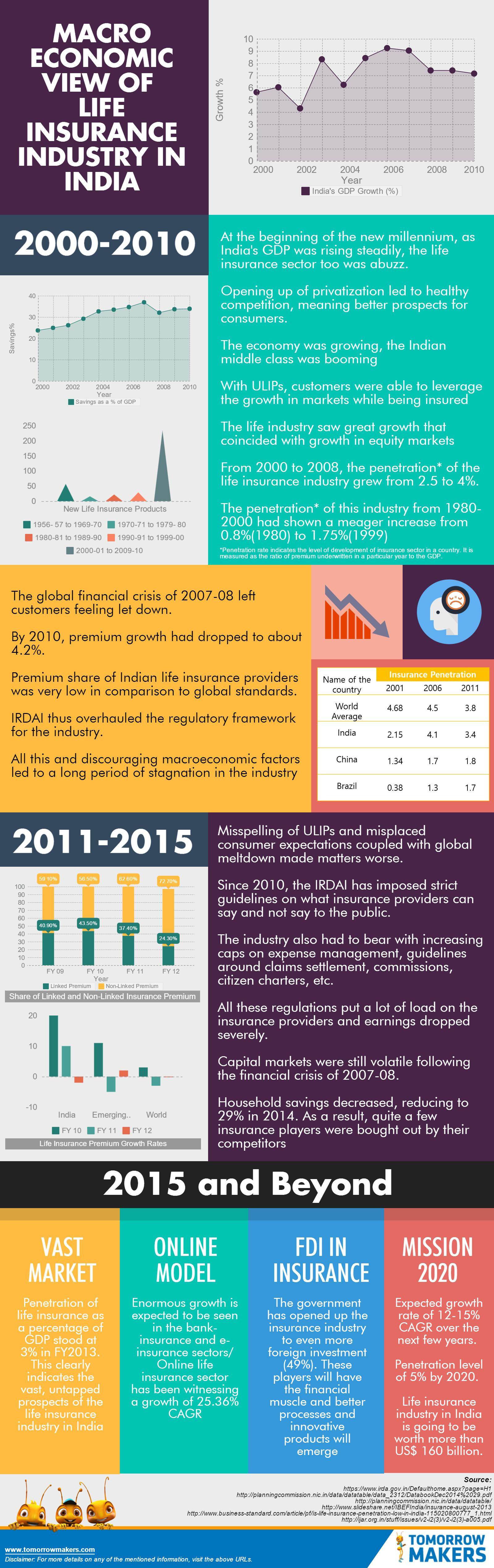 macro-economic-view-of-life-insurance-industry-in-india-infographic