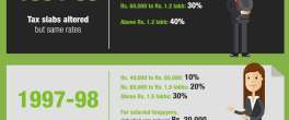 budget 2018 changes in income tax slabs - Infographic