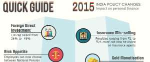 2015-india-policy-changes-impact-on-your-personal-finance