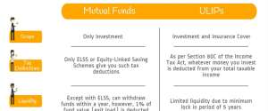 ULIPs vs Mutual Funds