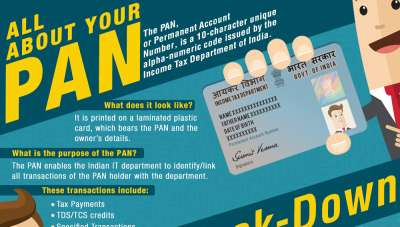 Know all about the PAN Card