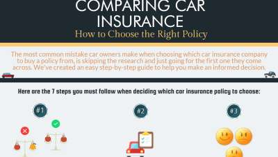 How to choose the right car insurance policy