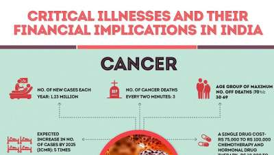 critical illnesses and their financial implications in india infographic
