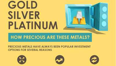 Investing in gold platinum silver