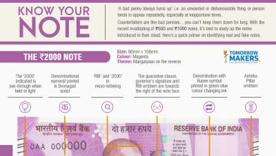 Know Your 2000 note