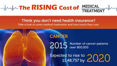 Medical treatment in India - Can you really afford it?