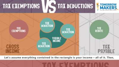 Difference between tax Deductions, tax exemptions and Tax Rebate