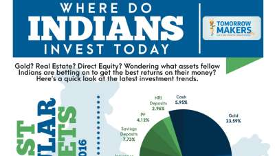 Where Indians invest their money